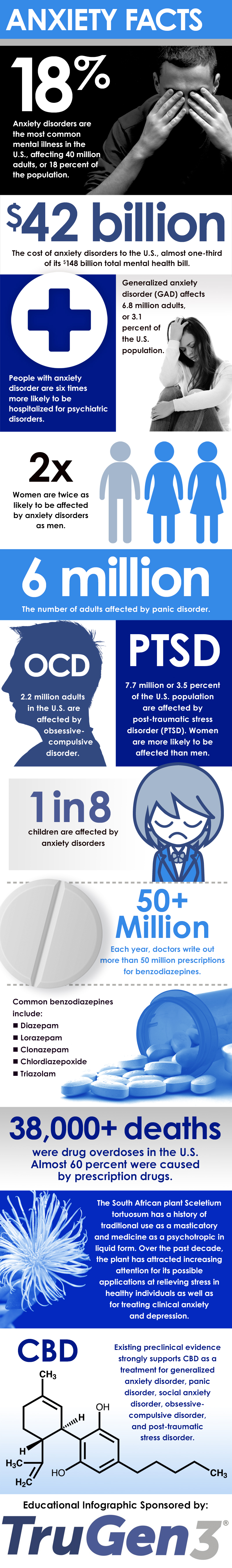 Anxiety is a common disorder among your patients.