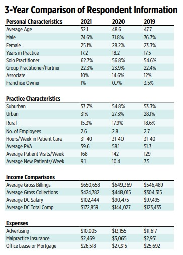 DC practice numbers are up and down due to the pandemic in the Chiropractic Economics 2021 Salary & Expense Survey...