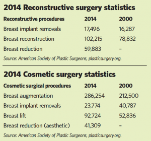 2014 breast surgery statistics